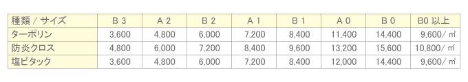 屋外用溶剤出力価格表